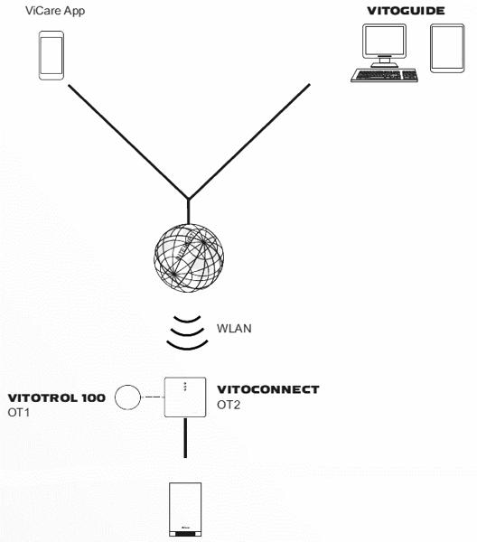 Imagine a pachetului Vitoconnect OT2 Opentherm